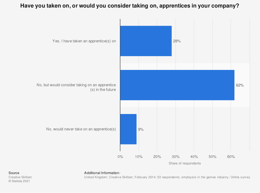 Statistic: Have you taken on, or would you consider taking on, apprentices in your company? | Statista
