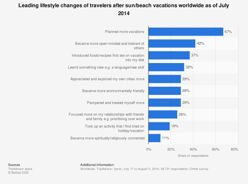 Statistic: Leading lifestyle changes of travelers after sun/beach vacations worldwide as of July 2014 | Statista