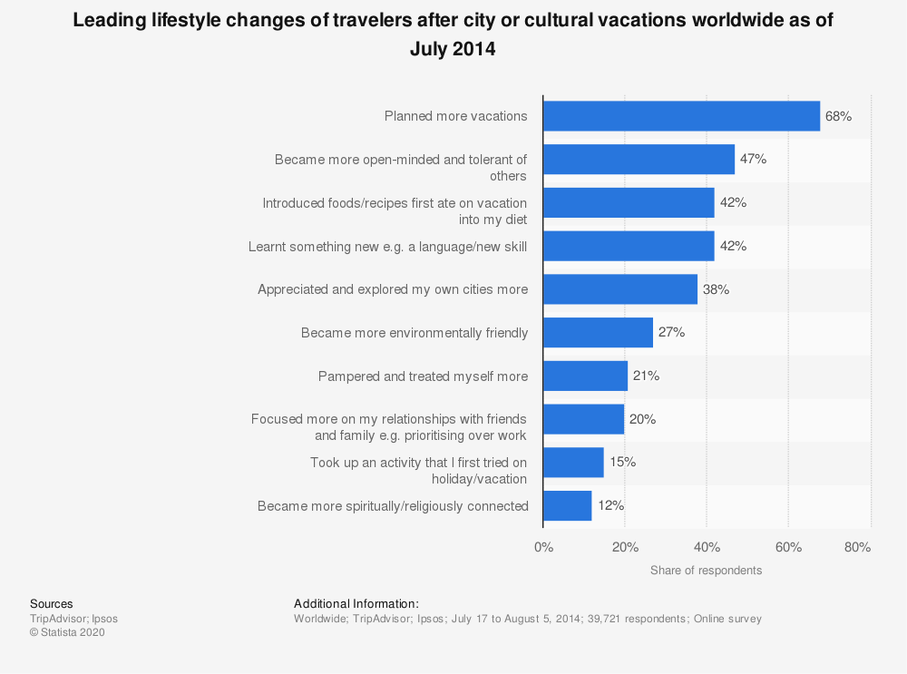 Statistic: Leading lifestyle changes of travelers after city or cultural vacations worldwide as of July 2014 | Statista