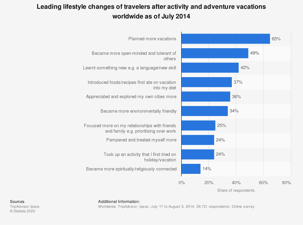 Statistic: Leading lifestyle changes of travelers after activity and adventure vacations worldwide as of July 2014 | Statista