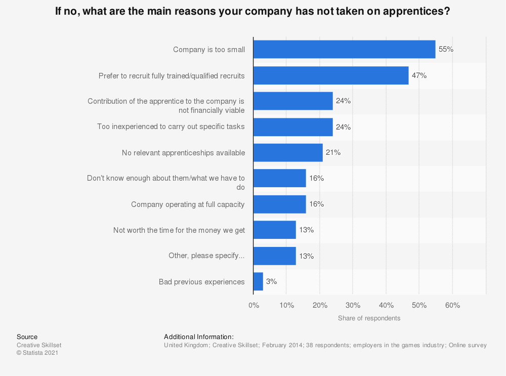 Statistic: If no, what are the main reasons your company has not taken on apprentices? | Statista
