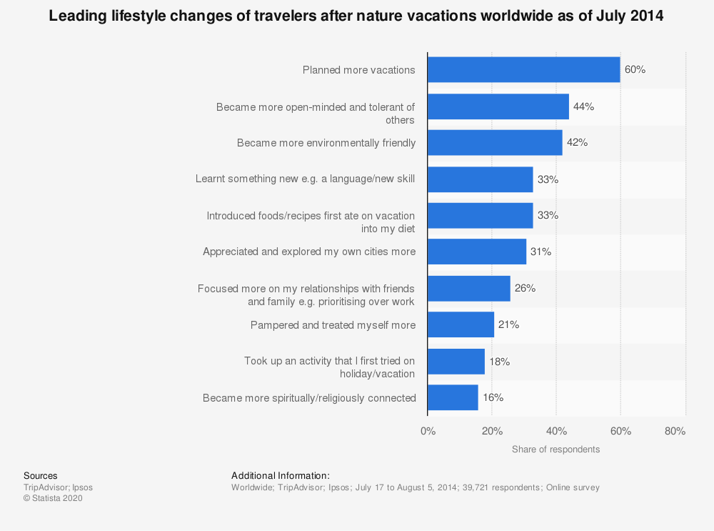 Statistic: Leading lifestyle changes of travelers after nature vacations worldwide as of July 2014 | Statista