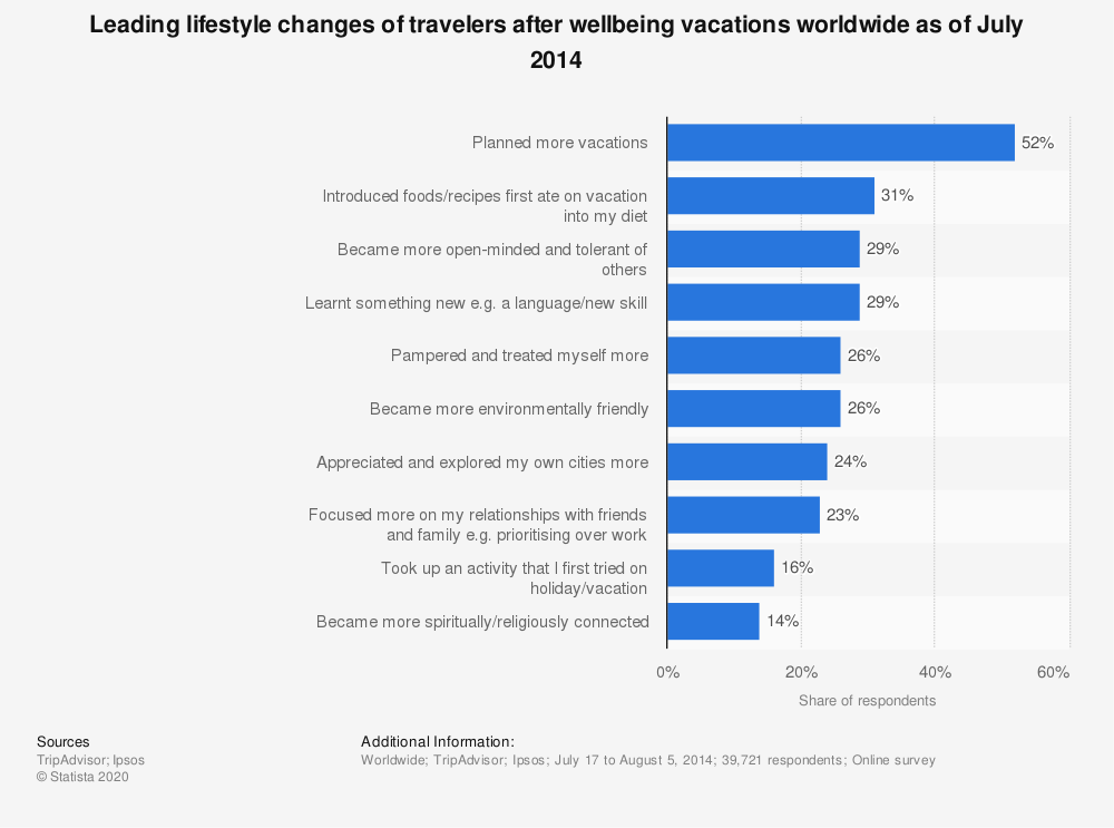 Statistic: Leading lifestyle changes of travelers after wellbeing vacations worldwide as of July 2014 | Statista