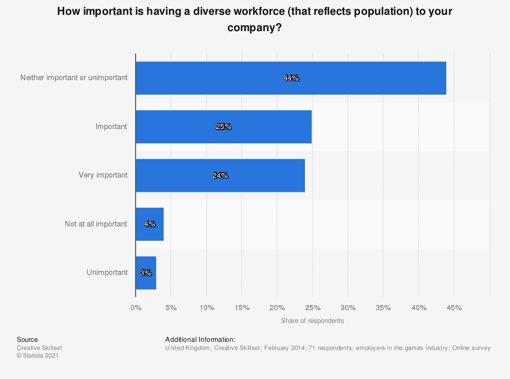 Statistic: How important is having a diverse workforce (that reflects population) to your company? | Statista