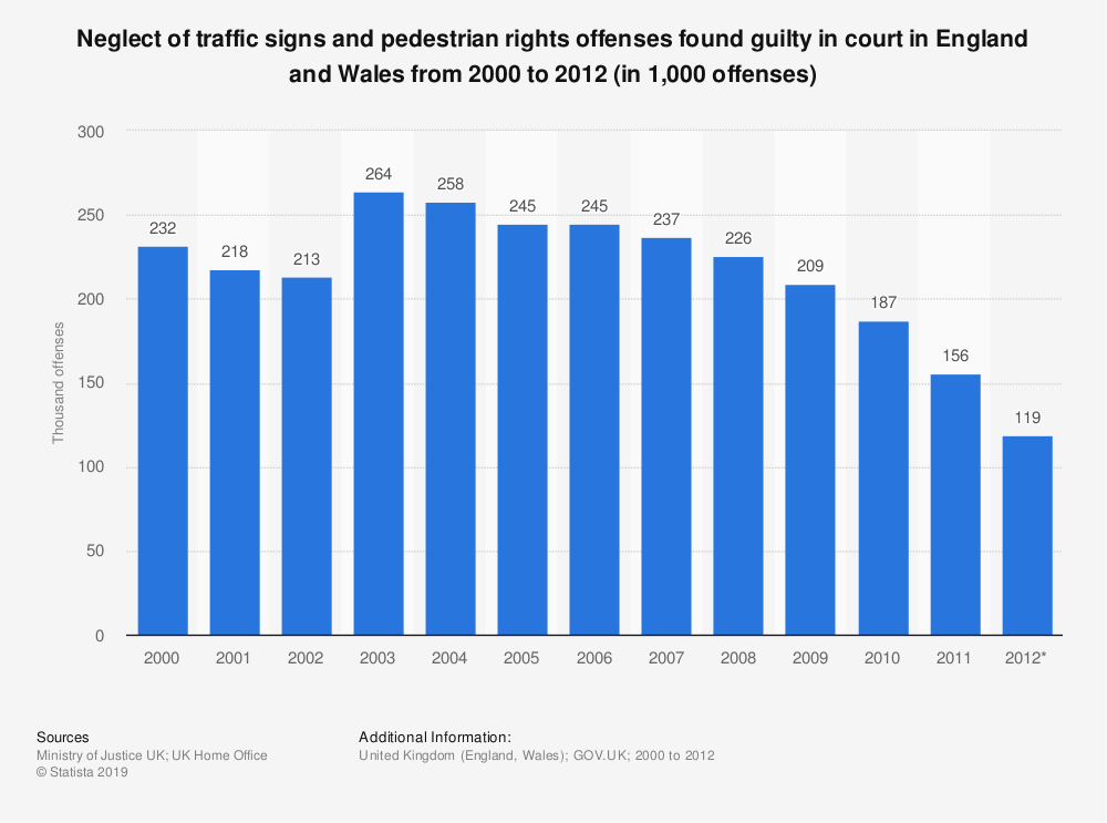 Statistic: Neglect of traffic signs and pedestrian rights offenses found guilty in court in England and Wales from 2000 to 2012 (in 1,000 offenses) | Statista