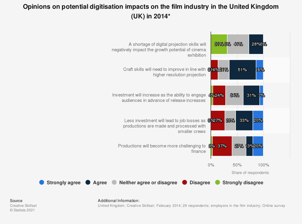 Statistic: Opinions on potential digitisation impacts on the film industry in the United Kingdom (UK) in 2014* | Statista