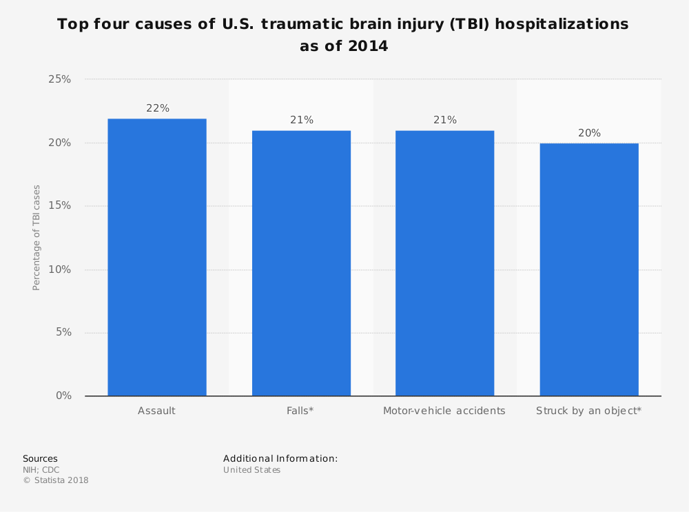 Statistic: Top four causes of U.S. traumatic brain injury (TBI) hospitalizations as of 2014  | Statista