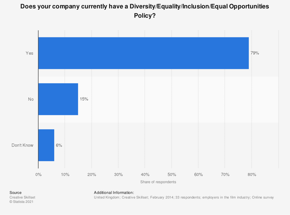 Statistic: Does your company currently have a Diversity/Equality/Inclusion/Equal Opportunities Policy? | Statista