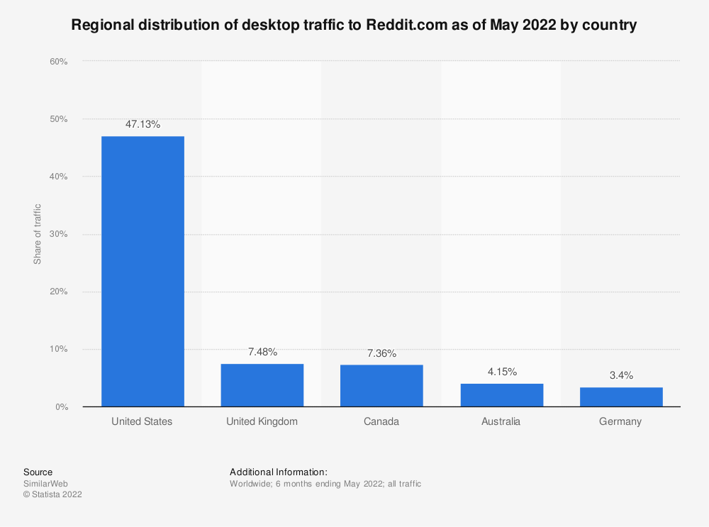Statistic: Regional distribution of desktop traffic to Reddit.com as of September 2020, by country | Statista