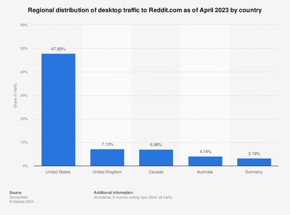 Statistic: Regional distribution of desktop traffic to Reddit.com as of October 2019, by country   Statista