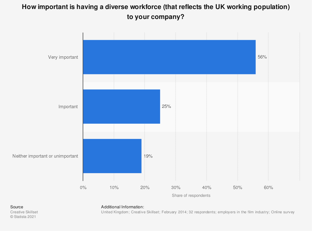 Statistic: How important is having a diverse workforce (that reflects the UK working population) to your company? | Statista