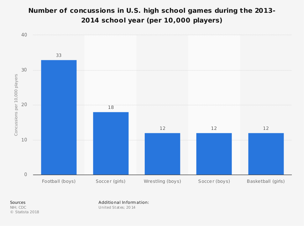 Statistic: Number of concussions in U.S. high school games during the 2013-2014 school year (per 10,000 players) | Statista