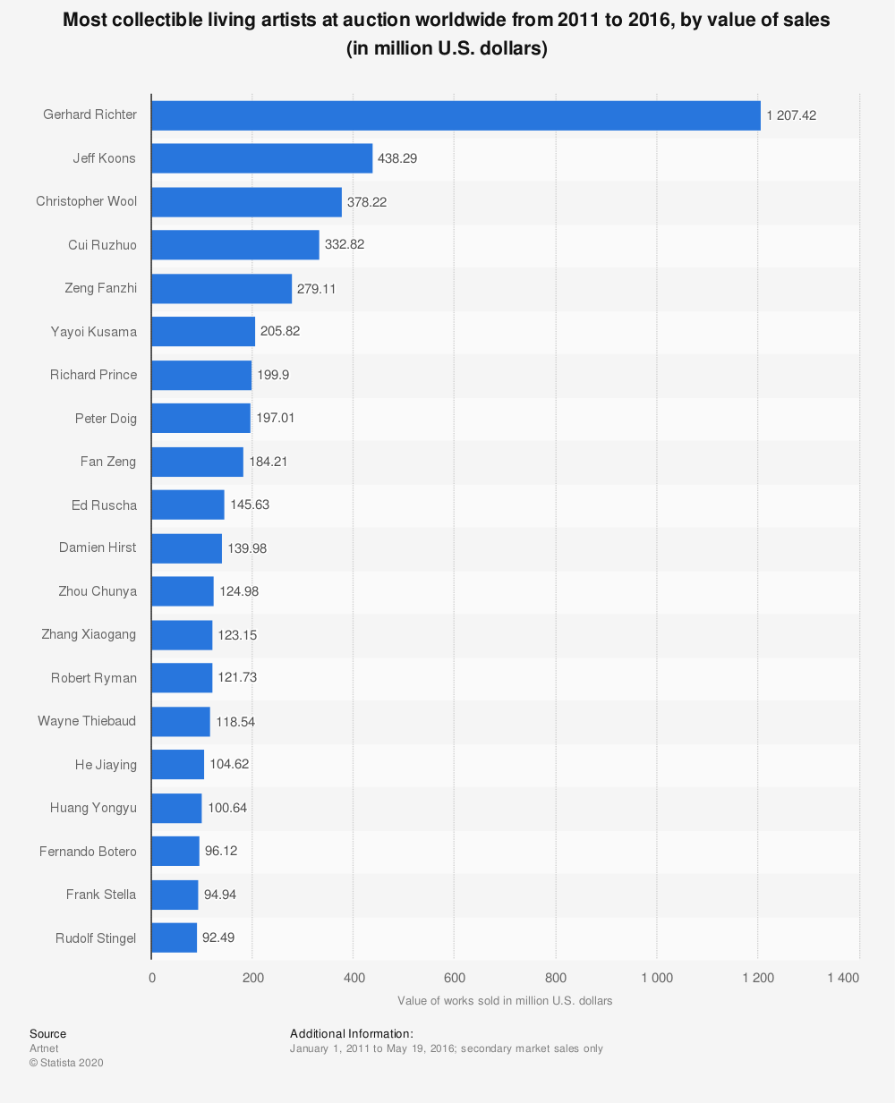 Statistic: Most collectible living artists at auction worldwide from 2011 to 2016, by value of sales (in million U.S. dollars) | Statista