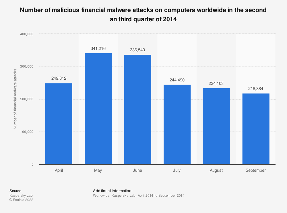 Statistic: Number of malicious financial malware attacks on computers worldwide in the second an third quarter of 2014 | Statista