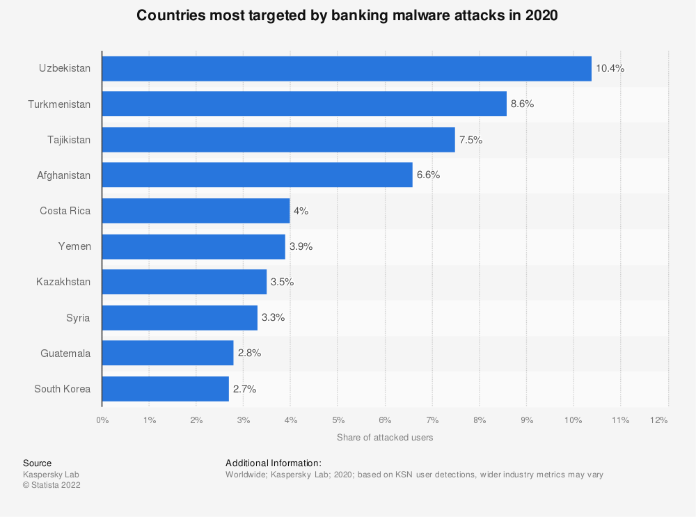 Statistic: Countries most targeted by banking malware attacks from November 2018 to October 2019 | Statista