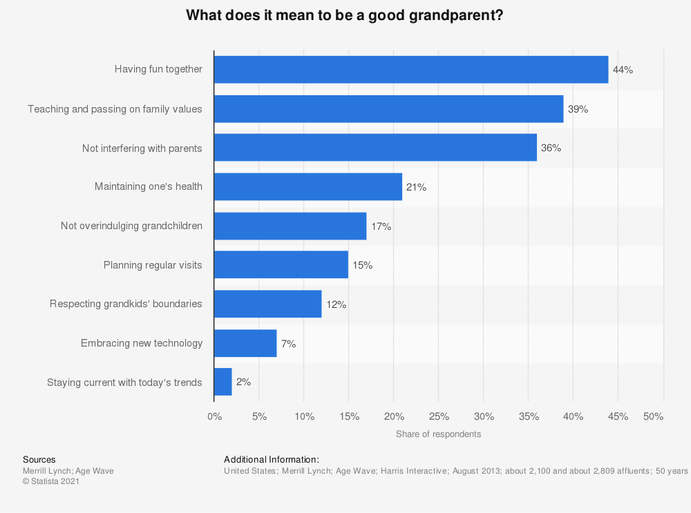Statistic: What does it mean to be a good grandparent? | Statista