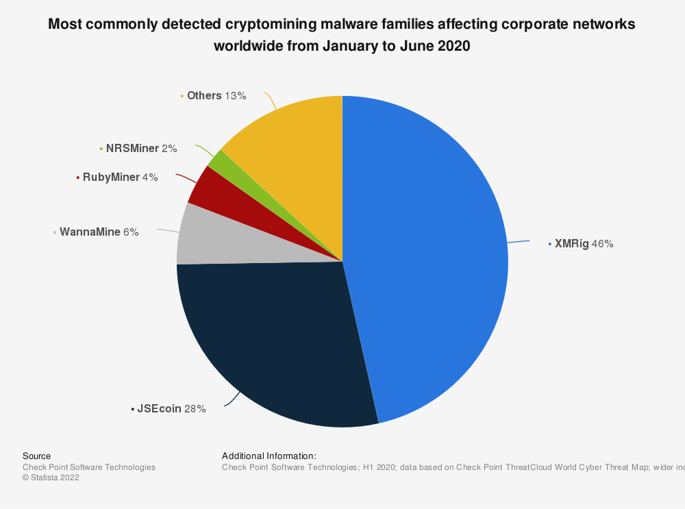 Statistic: Most commonly detected cryptomining malware families affecting corporate networks worldwide from January to June 2020 | Statista
