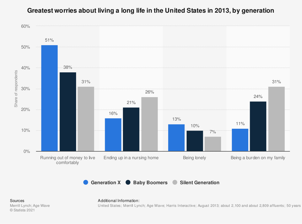 Statistic: Greatest worries about living a long life in the United States in 2013, by generation | Statista