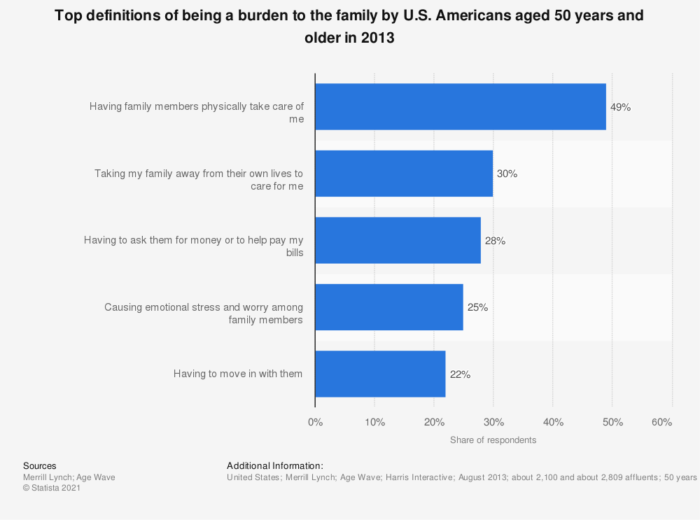 Statistic: Top definitions of being a burden to the family by U.S. Americans aged 50 years and older in 2013   Statista