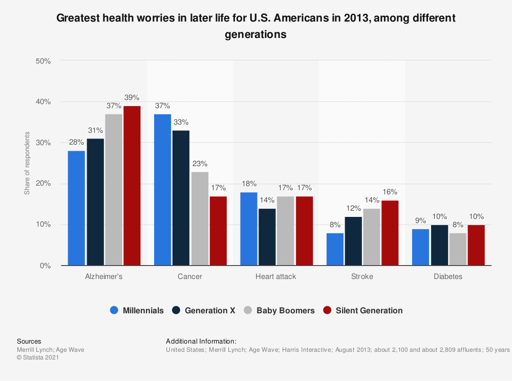 Statistic: Greatest health worries in later life for U.S. Americans in 2013, among different generations | Statista