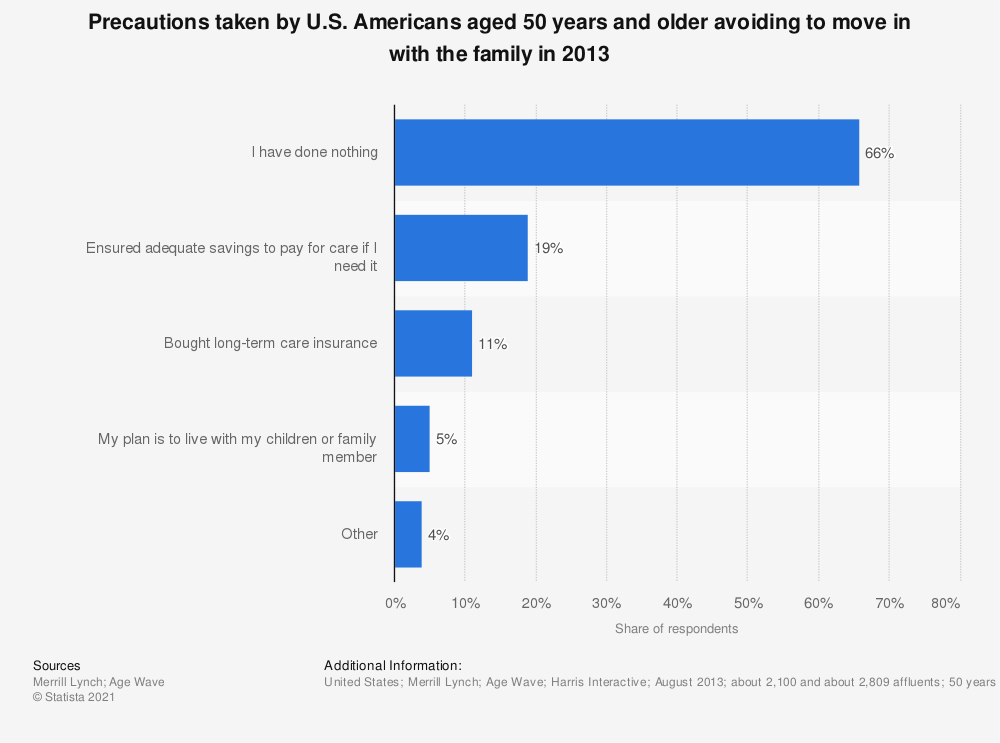 Statistic: Precautions taken by U.S. Americans aged 50 years and older avoiding to move in with the family in 2013 | Statista
