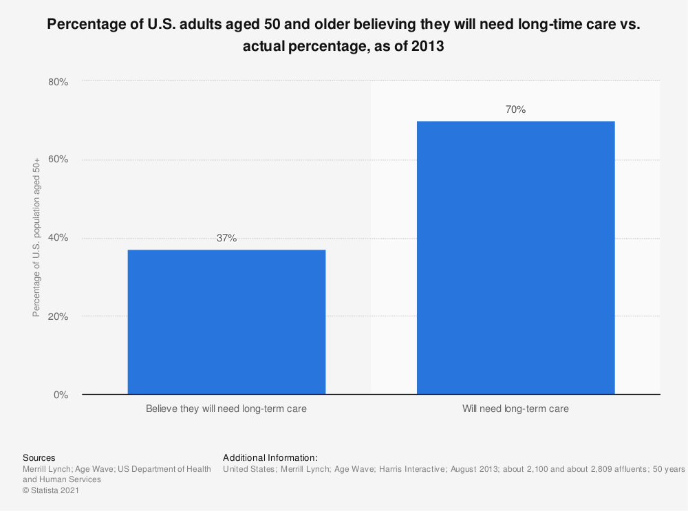 Statistic: Percentage of U.S. adults aged 50 and older believing they will need long-time care vs. actual percentage, as of 2013 | Statista