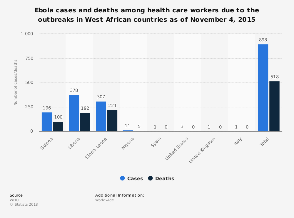 Statistic: Ebola cases and deaths among health care workers due to the outbreaks in West African countries as of November 4, 2015 | Statista