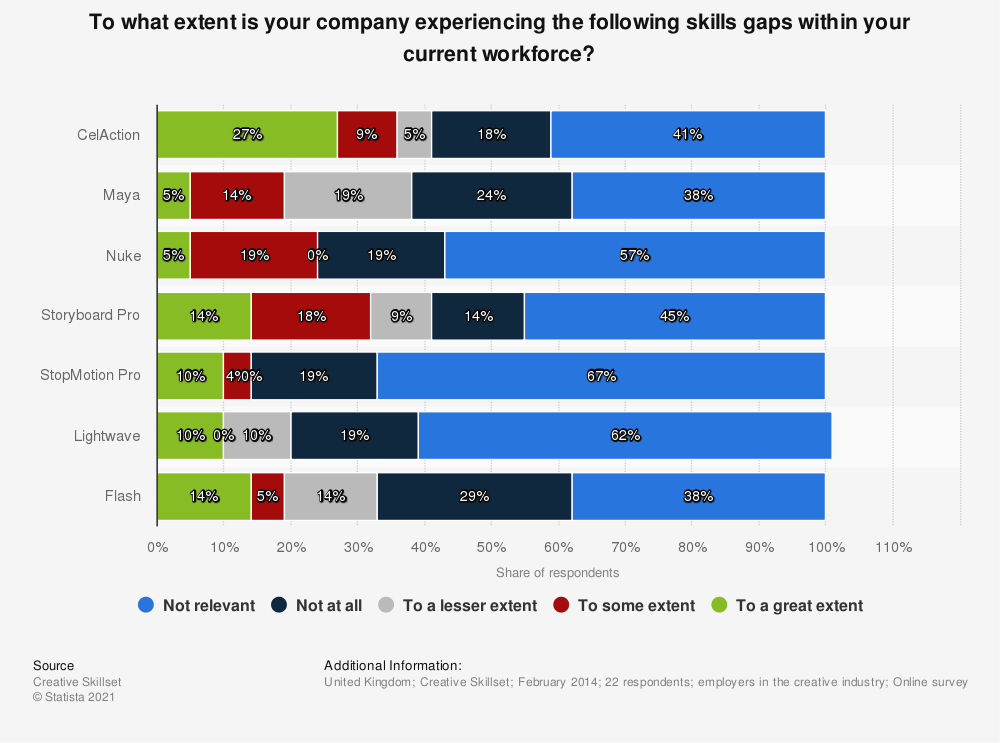 Statistic: To what extent is your company experiencing the following skills gaps within your current workforce? | Statista