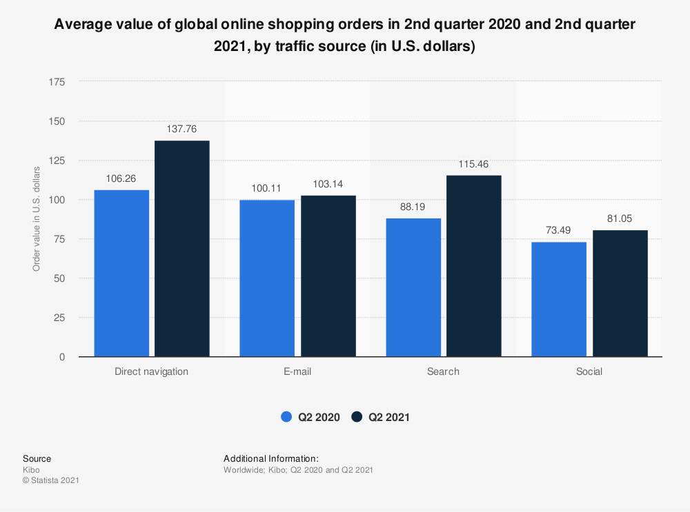 Statistic: Average value of global online shopping orders as of 1s quarter 2019, by traffic source (in U.S. dollars) | Statista