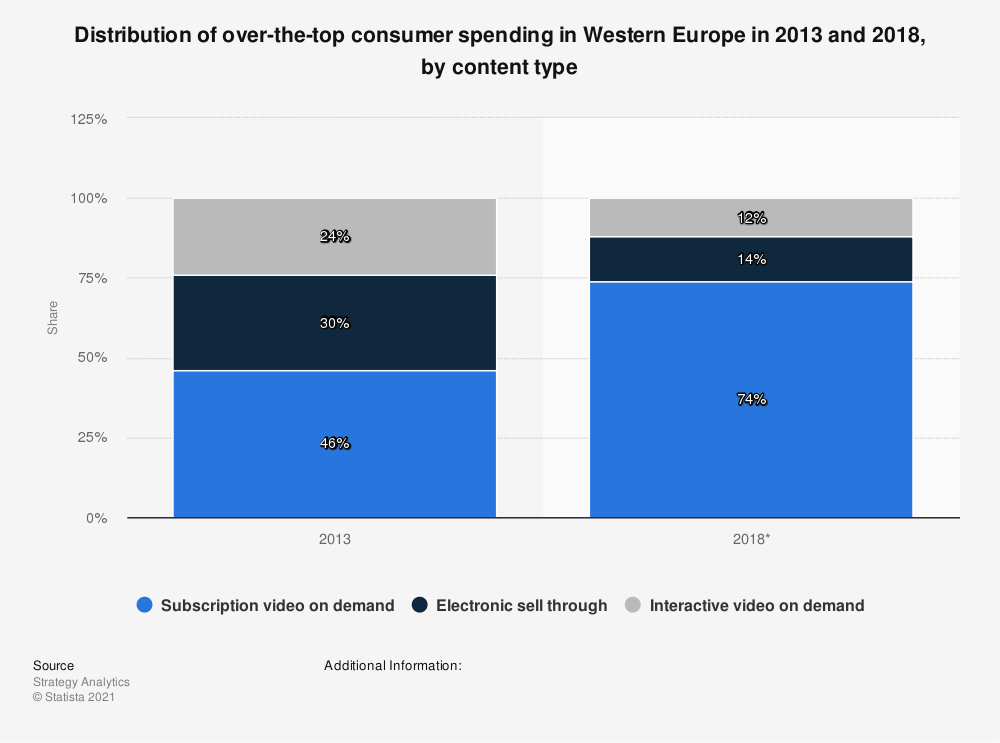 Statistic: Distribution of over-the-top consumer spending in Western Europe in 2013 and 2018, by content type   Statista