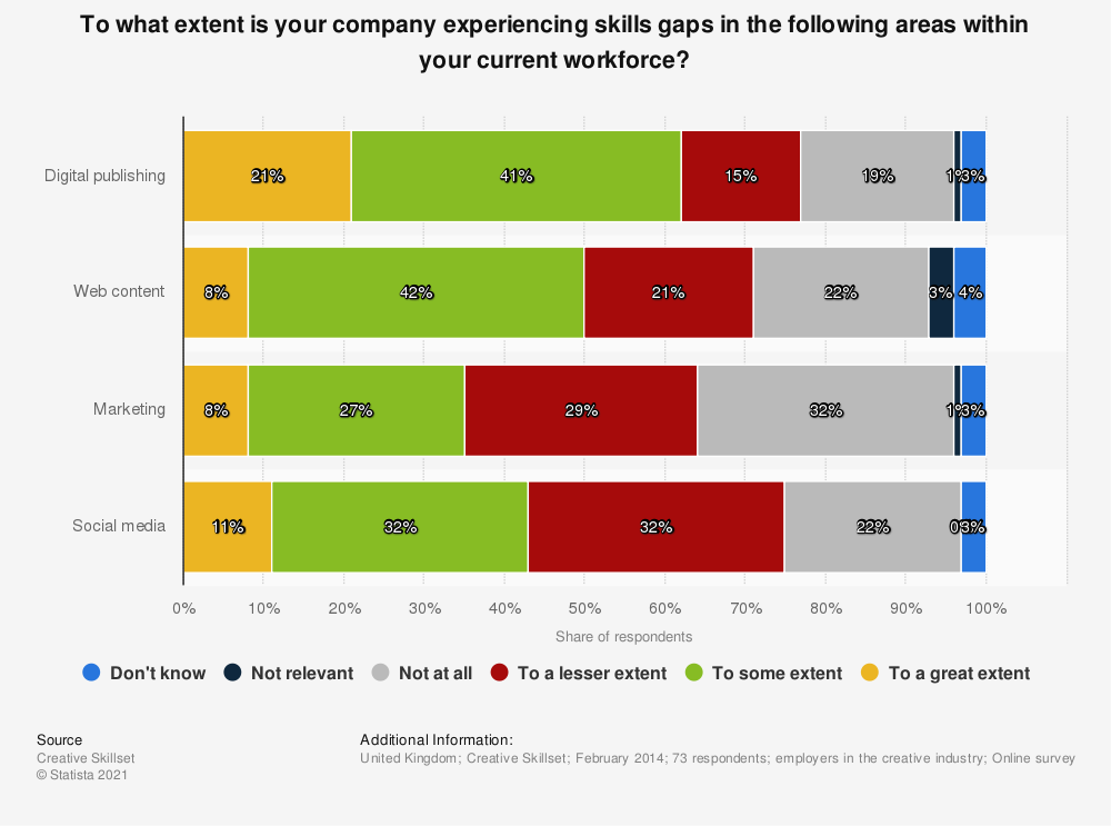 Statistic: To what extent is your company experiencing skills gaps in the following areas within your current workforce? | Statista
