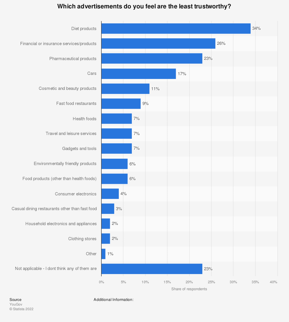Statistic: Which advertisements do you feel are the least trustworthy? | Statista