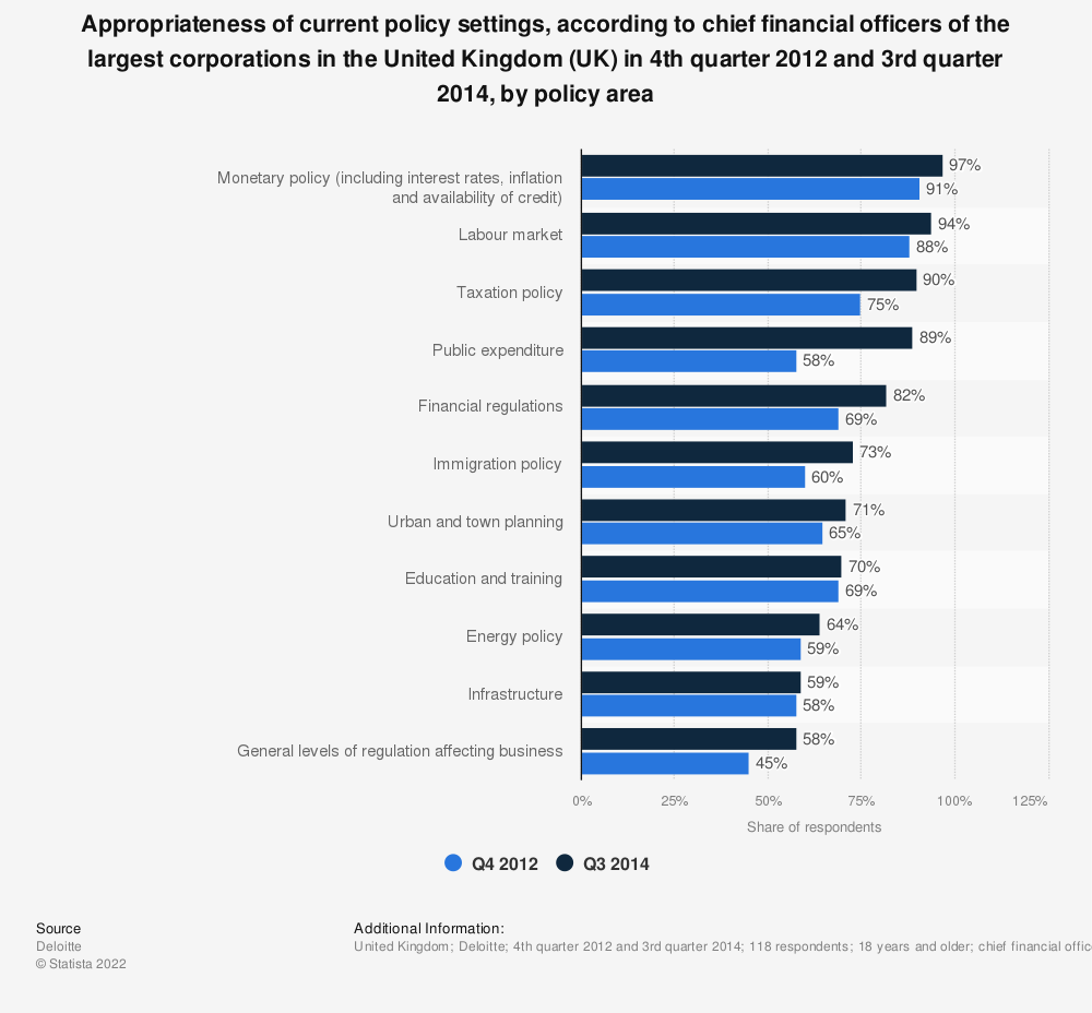 Statistic: Appropriateness of current policy settings, according to chief financial officers of the largest corporations in the United Kingdom (UK) in 4th quarter 2012 and 3rd quarter 2014, by policy area | Statista