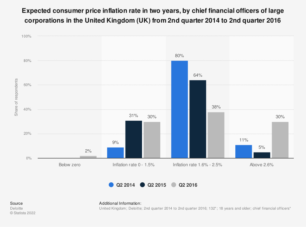 Statistic: Expected consumer price inflation rate in two years, by chief financial officers of large corporations in the United Kingdom (UK) from 2nd quarter 2014 to 2nd quarter 2016 | Statista