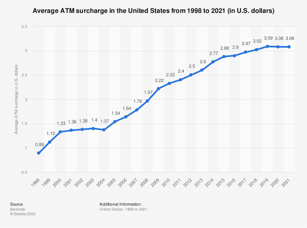 Statistic: Average ATM surcharge in the United States from 1998 to 2020 (in U.S. dollars) | Statista