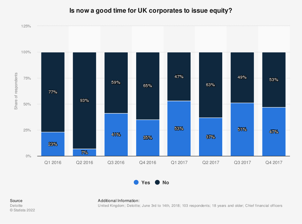 Statistic: Is now a good time for UK corporates to issue equity? | Statista