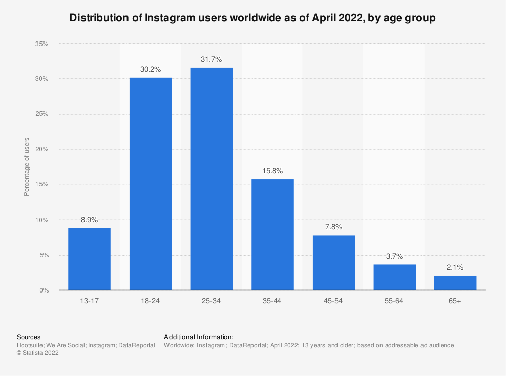 Statistic: Distribution of Instagram users worldwide as of January 2021, by age group | Statista