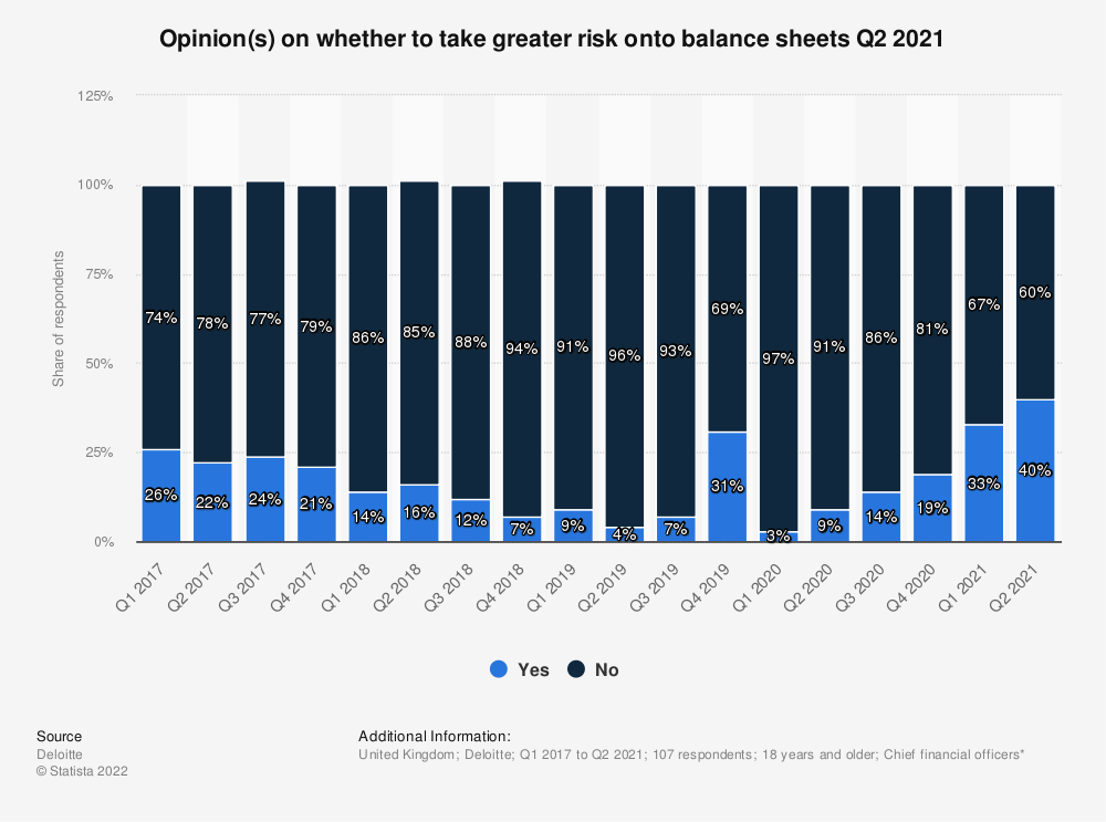 Statistic: Is this a good time to be taking greater risk onto your balance sheets? | Statista