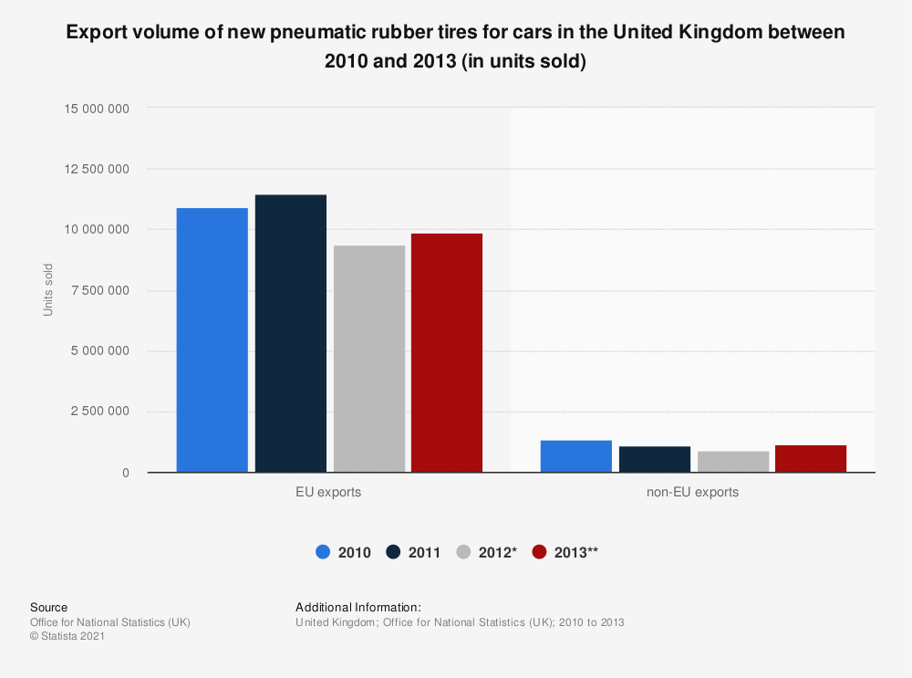 Statistic: Export volume of new pneumatic rubber tyres for cars in the United Kingdom between 2010 and 2013 (in units sold) | Statista
