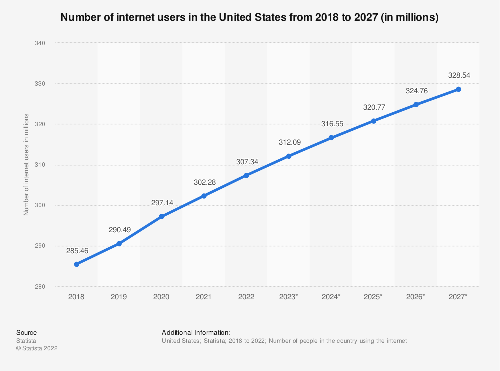 Statistic: Number of internet users in the United States from 2015 to 2022 (in millions)  | Statista