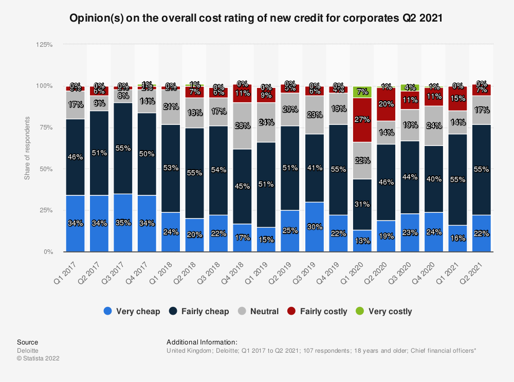 Statistic: How would you rate the overall cost of new credit for corporates? | Statista