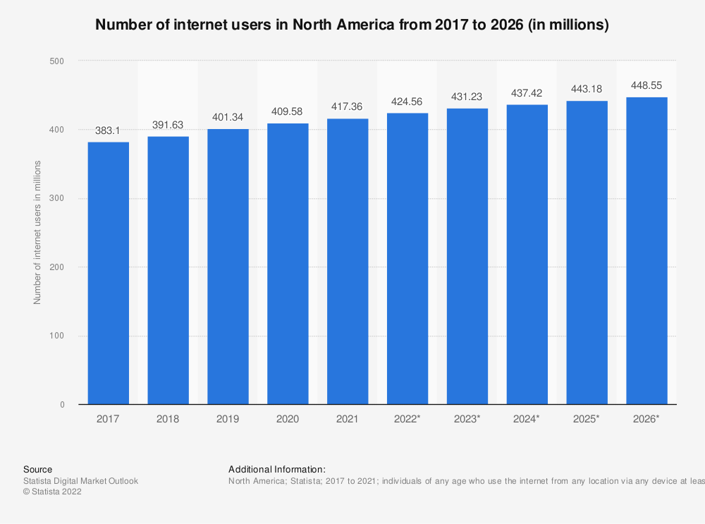 Statistic: Number of internet users in North America from 2017 to 2023 (in millions)  | Statista