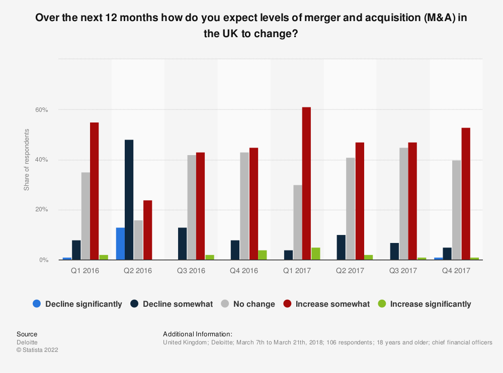 Statistic: Over the next 12 months how do you expect levels of merger and acquisition (M&A) in the UK to change? | Statista