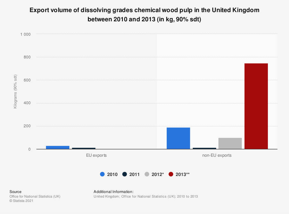 Statistic: Export volume of dissolving grades chemical wood pulp in the United Kingdom between 2010 and 2013 (in kg, 90% sdt) | Statista