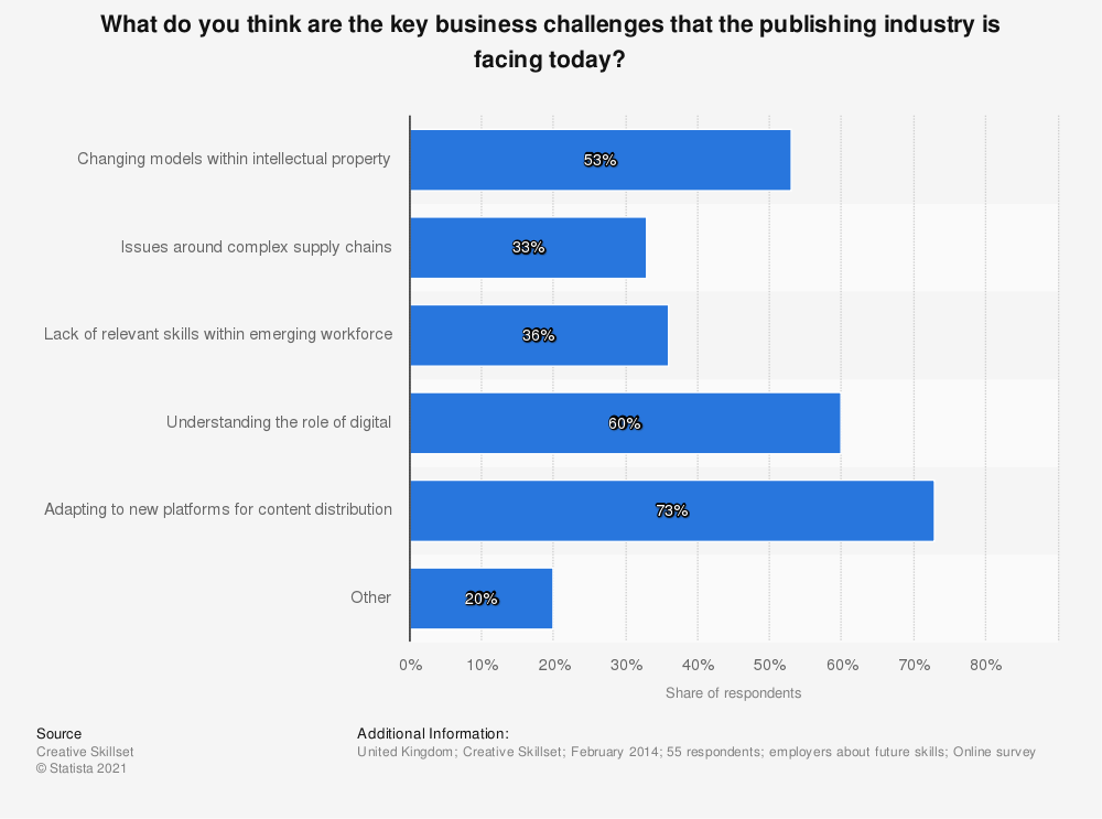 Statistic: What do you think are the key business challenges that the publishing industry is facing today? | Statista