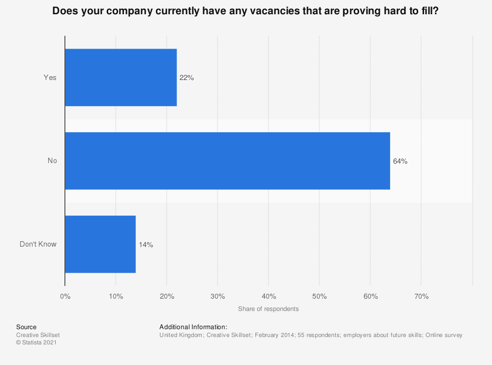 Statistic: Does your company currently have any vacancies that are proving hard to fill? | Statista
