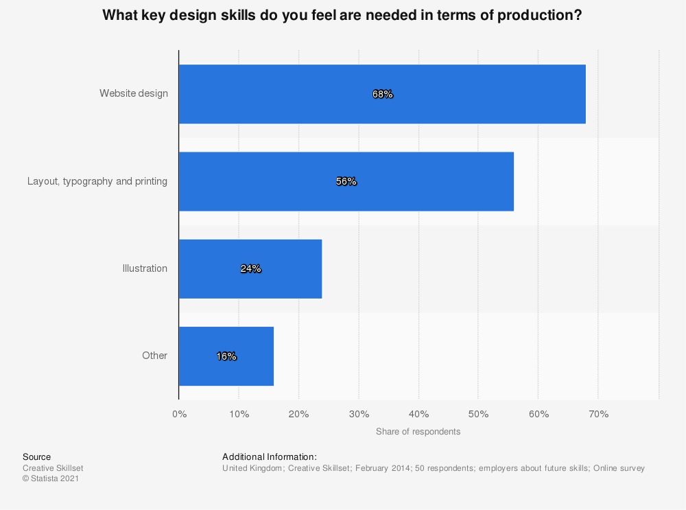 Statistic: What key design skills do you feel are needed in terms of production? | Statista