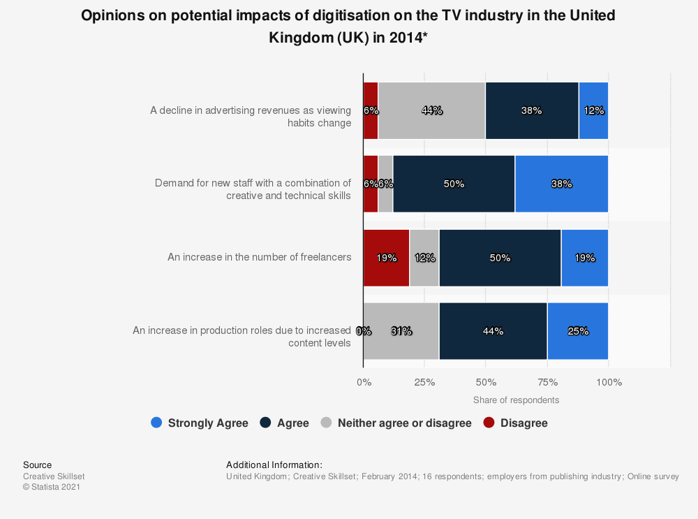 Statistic: Opinions on potential impacts of digitisation on the TV industry in the United Kingdom (UK) in 2014* | Statista