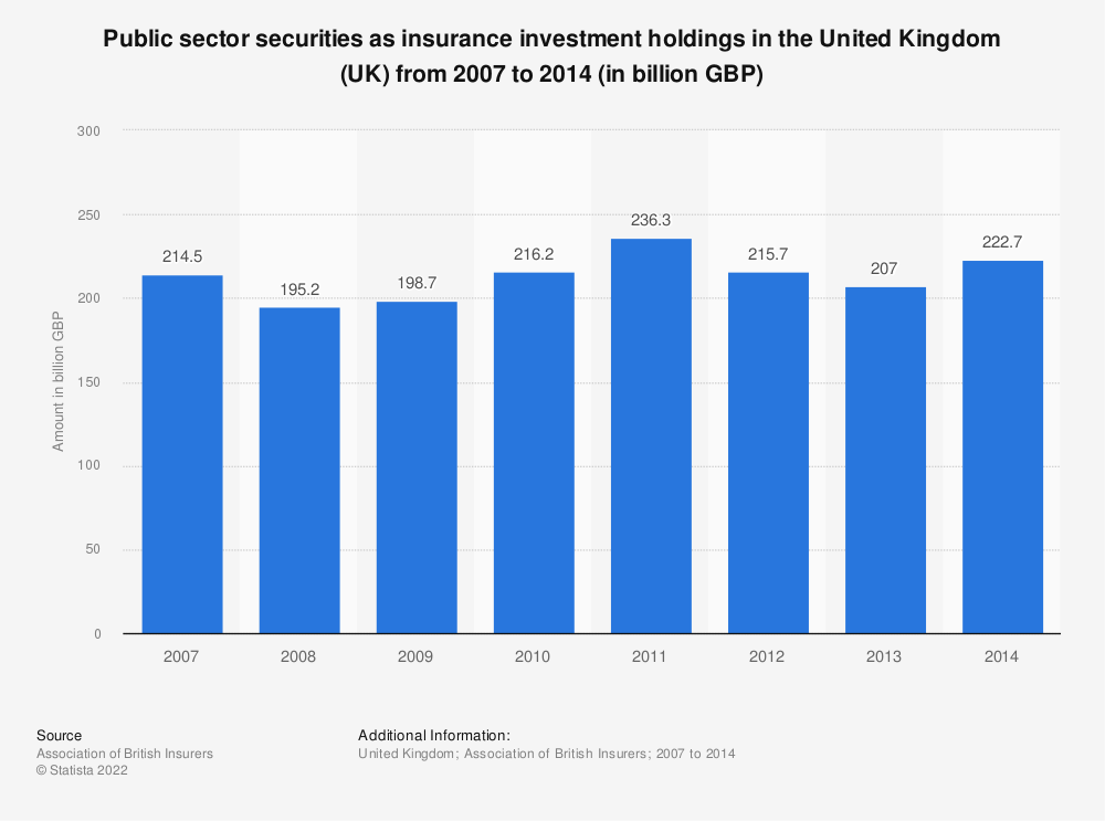 Statistic: Public sector securities as insurance investment holdings in the United Kingdom (UK) from 2007 to 2014 (in billion GBP) | Statista