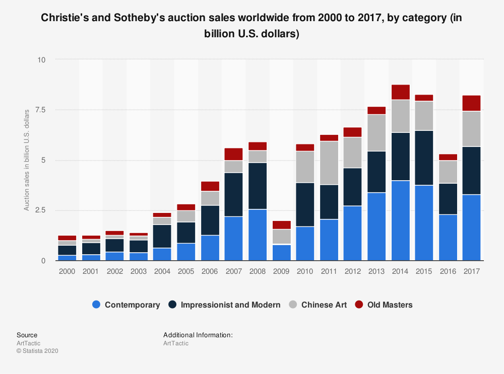 Statistic: Christie's and Sotheby's auction sales worldwide from 2000 to 2017, by category (in billion U.S. dollars) | Statista